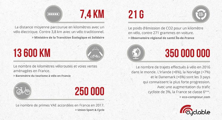 Infographie les chiffres du vélo en 2018