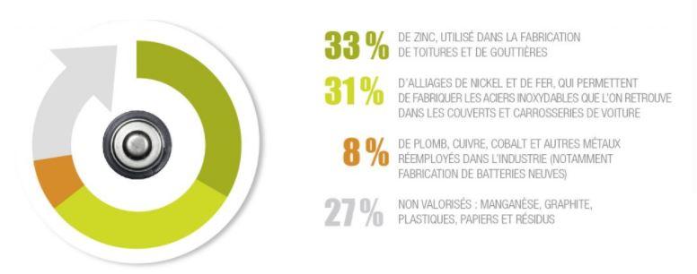 Statistiques sur la réutilisation de métal suite recyclage batterie