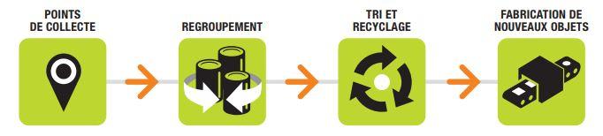 Infographie montrant les étapes de recyclage d'une batterie de vélo électrique
