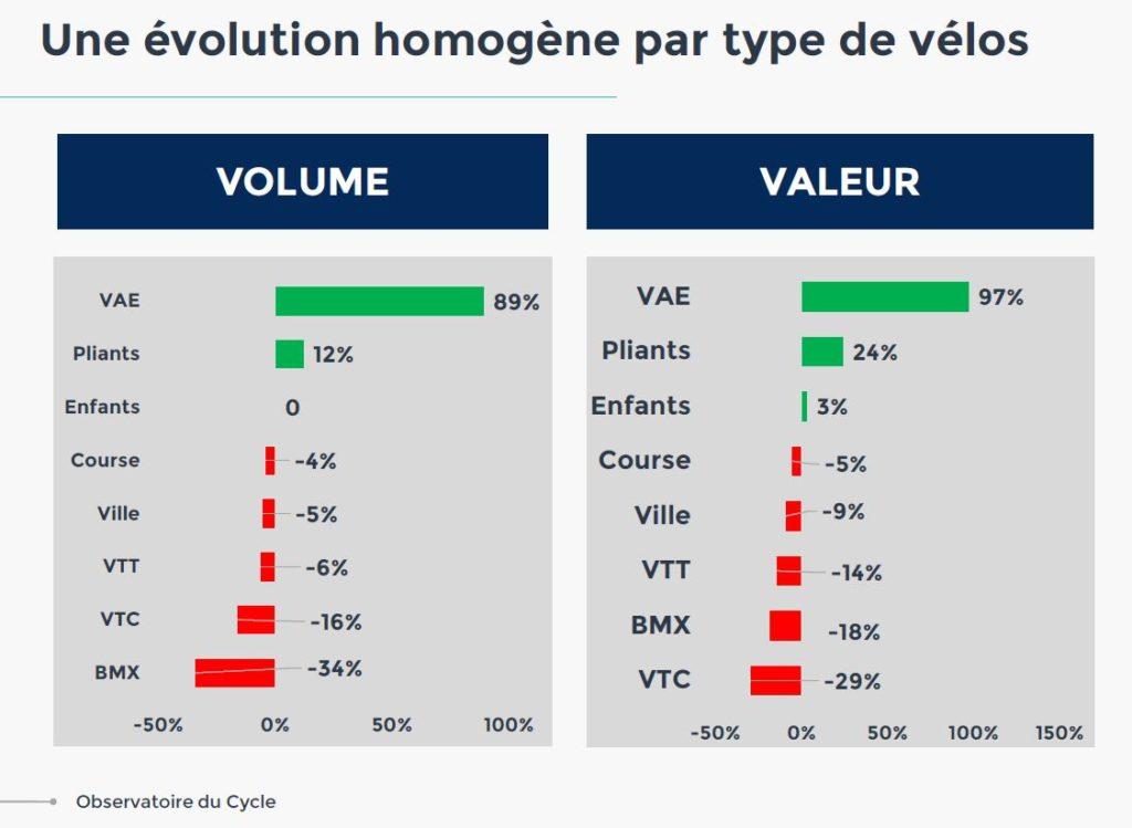 Schéma indiquant le volume et la valeur des ventes par typologie de vélo