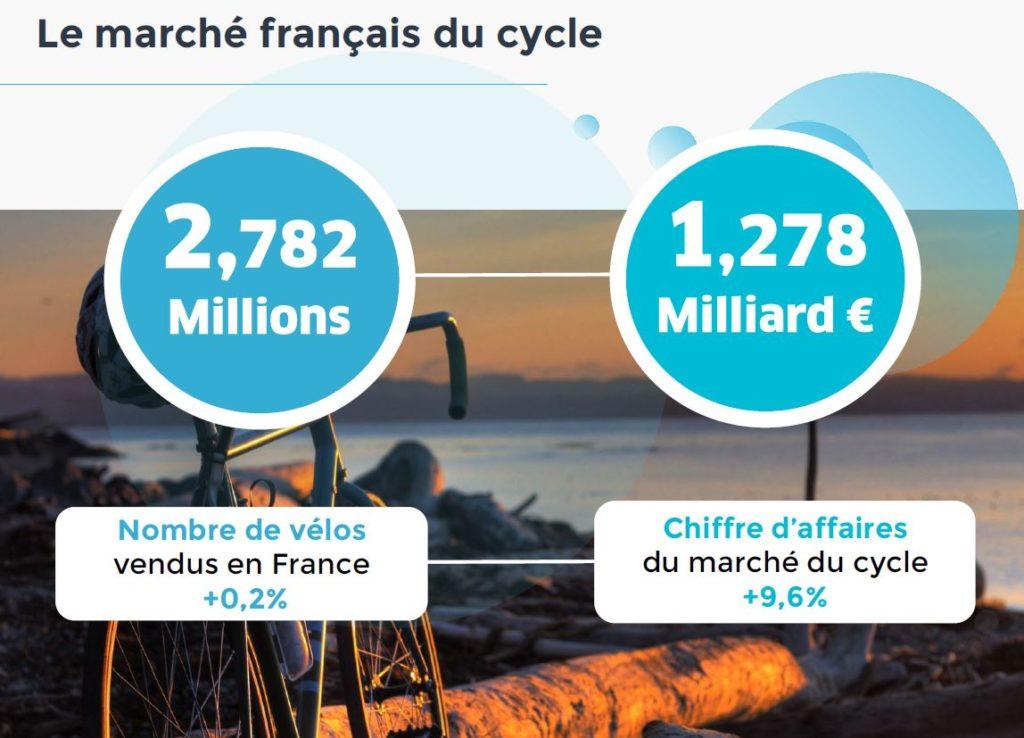 Infographie montrant l'évolution du marché du cycle en 2017 en France