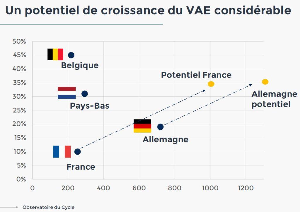 Schéma détaillant le potentiel de croissance du vélo électrique en France et en Allemagne