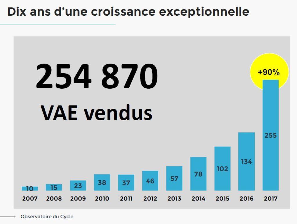 Schéma montrant la croissance du nombre de VAE vendus entre 2007 et 2017