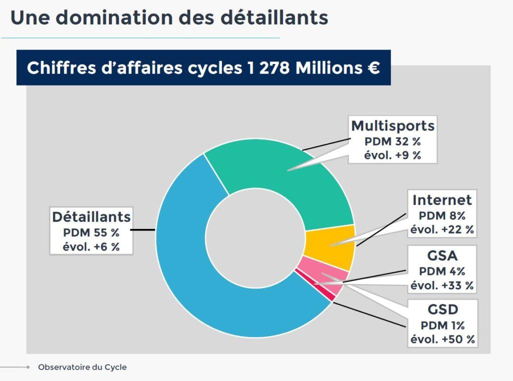 Schéma de répartition des vendeurs de vélo en 2017