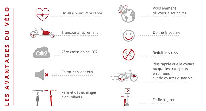 Infographie présentant les avantages du vélo