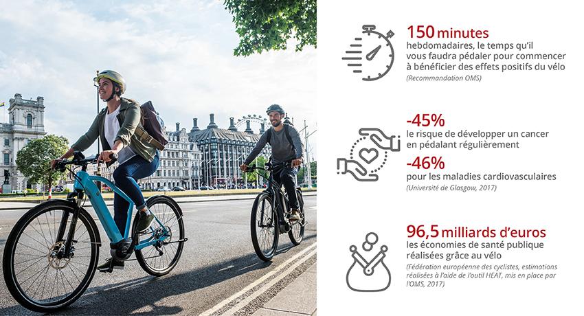 Chiffres essentiels démontrant que le vélo est bon pour la santé