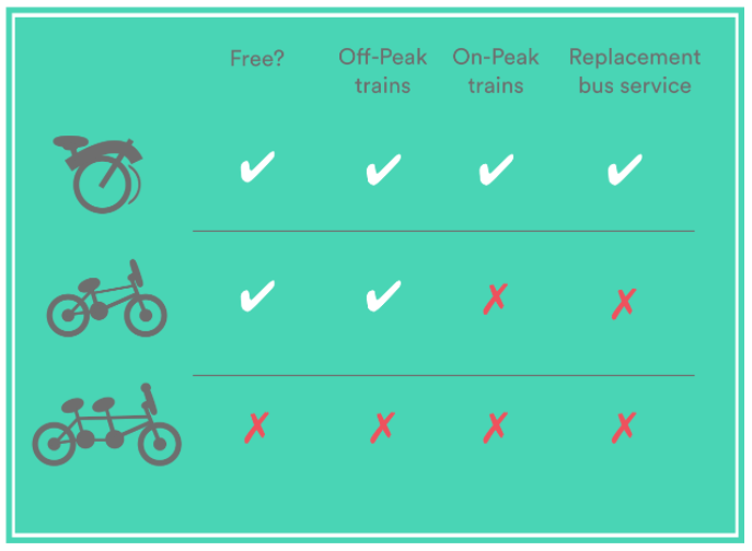 Capture d'écran indiquant les formalités de transport d'un vélo au Royaume-Uni