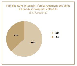 Graphique indiquant la répartition des transports publics en France en 2015 qui autorisent le transport de vélos
