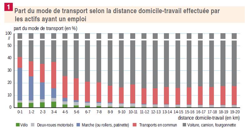 Graphique indiquant les différents modes de transport des actifs