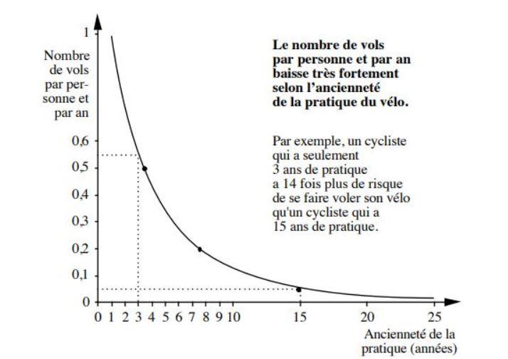 Courbe indiquant la baisse du vol de vélo selon l'ancienneté de la pratique
