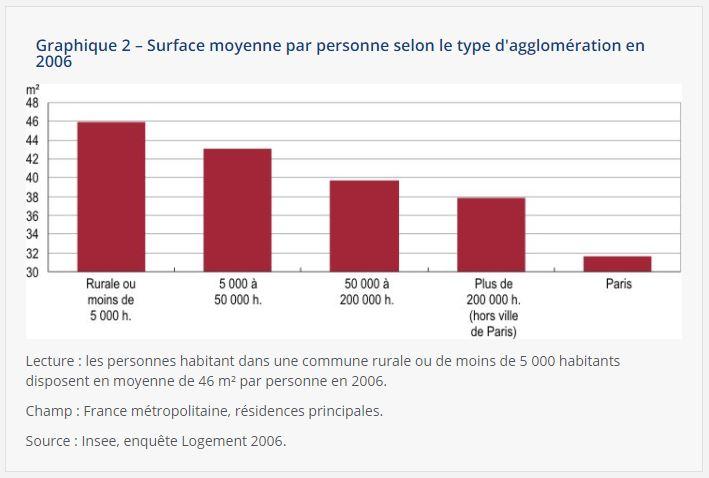 Graphique INSEE indiquant la surface moyenne par habitant en France