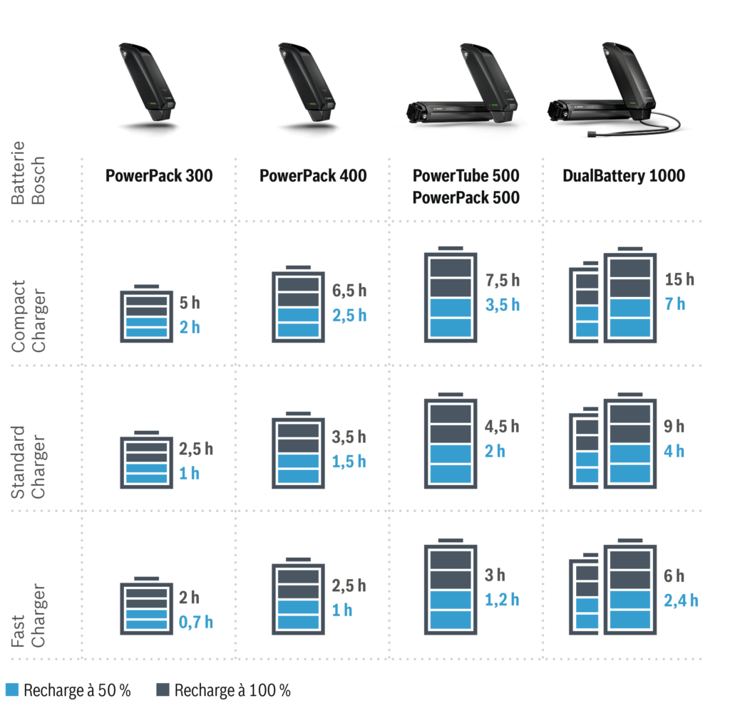 Comparatif temps de chargement batterie VAE Bosch