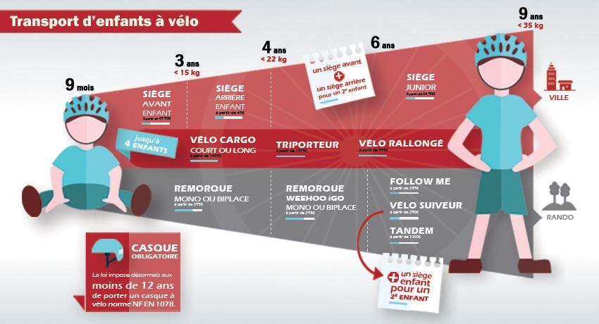 Infographie présentant toutes les solutions pour transporter ses enfants à vélo