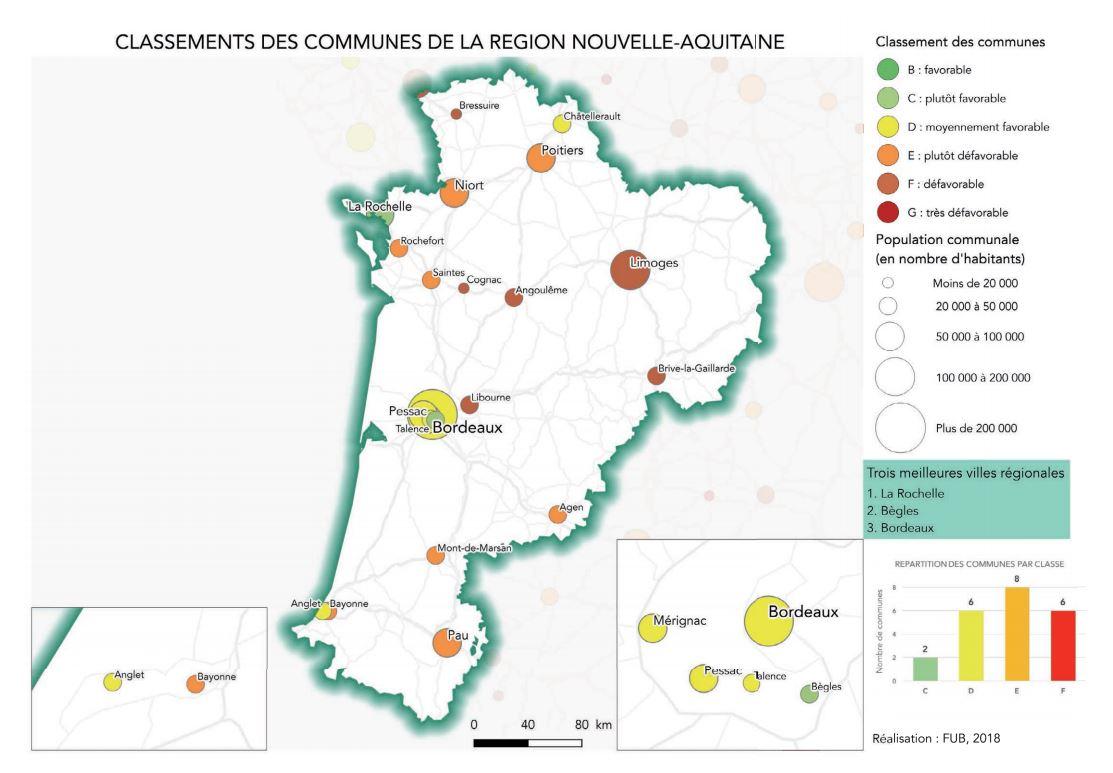 Schéma montrant les résultats de la cyclabilité du Pays-Basque