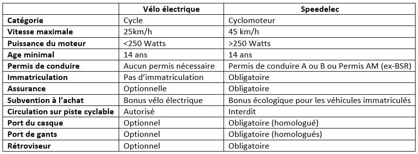 Tableau comparatif des différences légales entre vélo électrique et speedelec