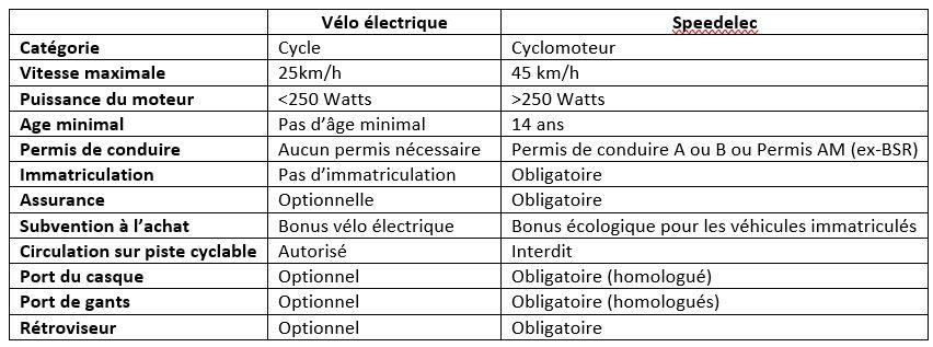 Comparatif vélo électrique et speedelec