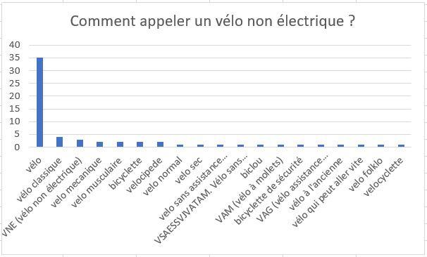 Graphique indiquant les propositions d'appellation d'un vélo non électrique