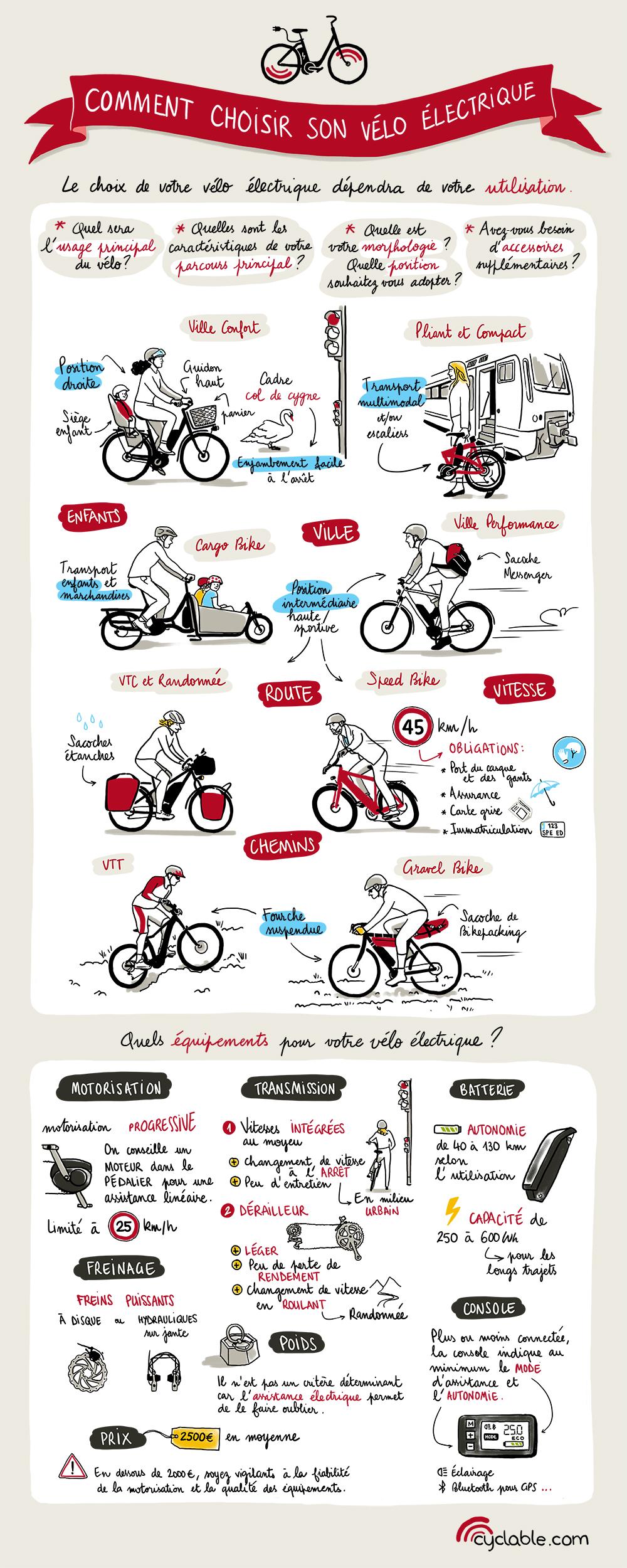 Infographie pour conseils pour choisir son vélo électrique
