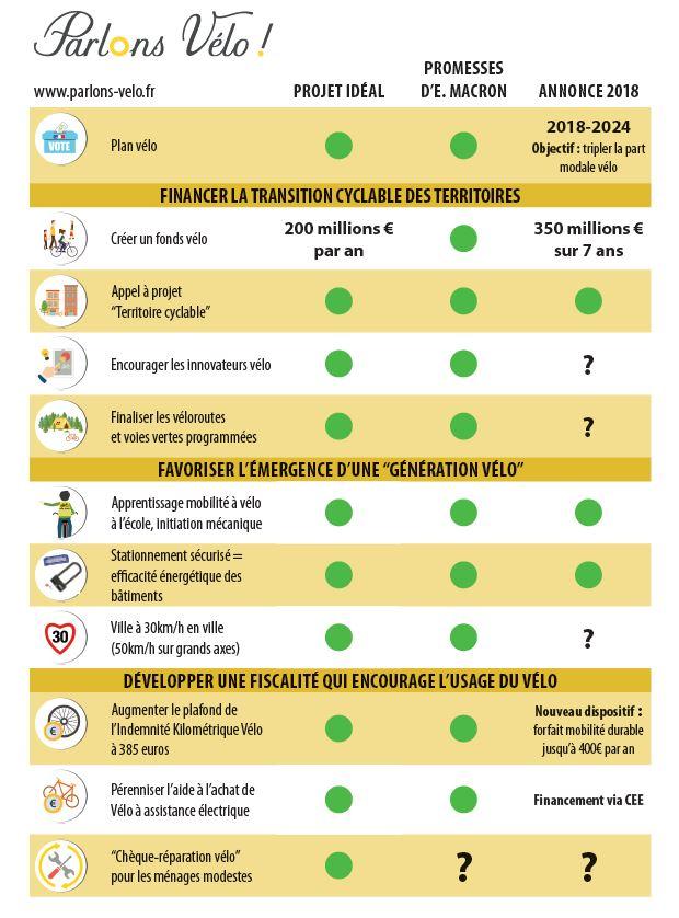 Infographie présentant la synthèse des projets pour le plan vélo 2018