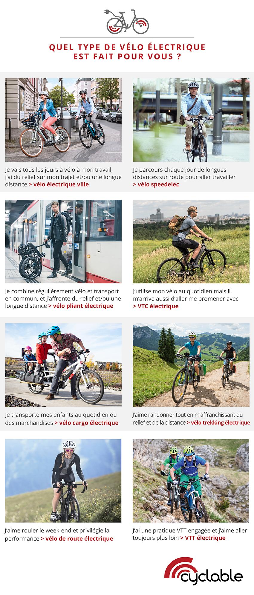 Infographie présentant tous les types de vélo électrique comme aide au choix