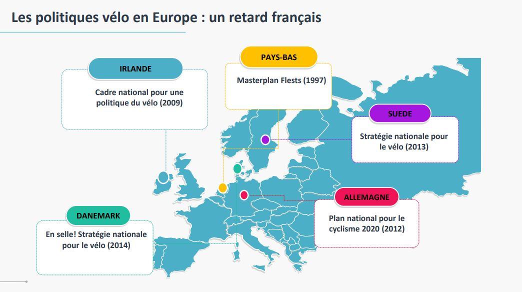 Carte d'Europe avec les dates des principaux plans vélos pour chaque pays