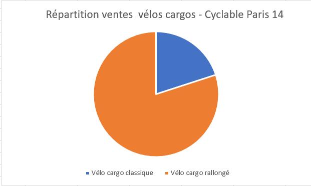 Répartition ventes vélos cargos classiques et longtail Cyclable Paris 14