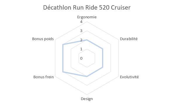 Draisienne Décathlon Runride 520