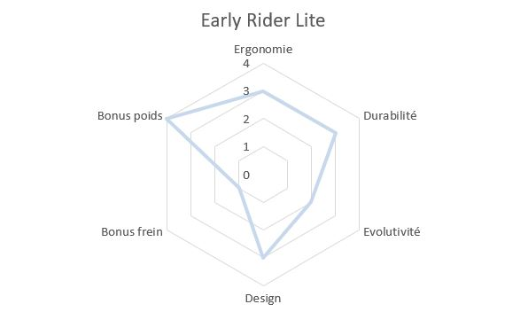 Draisienne Early Rider Lite