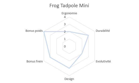 Draisienne Frog Tadpole Mini