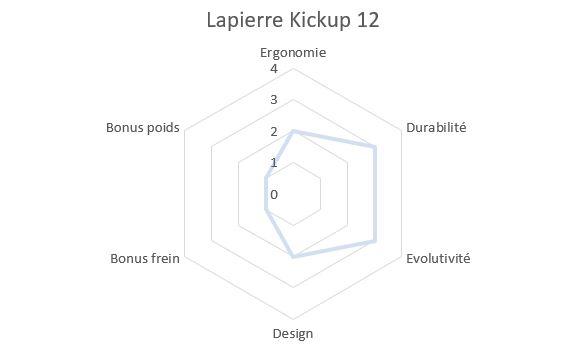 Draisienne Lapierre Kick-up 12