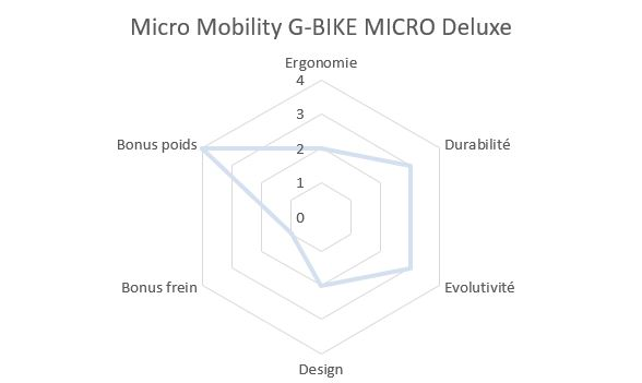 Draisienne Micro-Mobility G-Deluxe