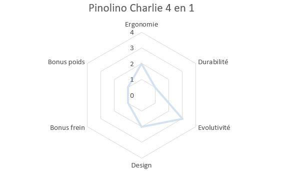 Draisienne Pinolino Charlie
