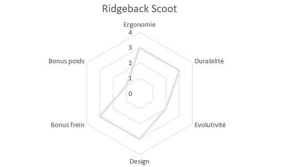 Draisienne Ridgeback Scoot