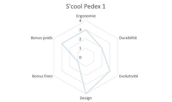 Draisienne Scool Pedex 1