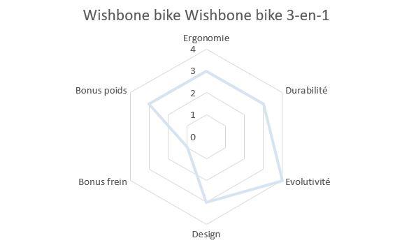 Draisienne en bois évolutive Wishbone