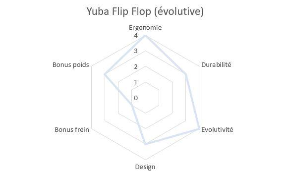 Draisienne évolutive Yuba Flip Flop