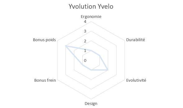 Draisienne Yvolution Yvelo