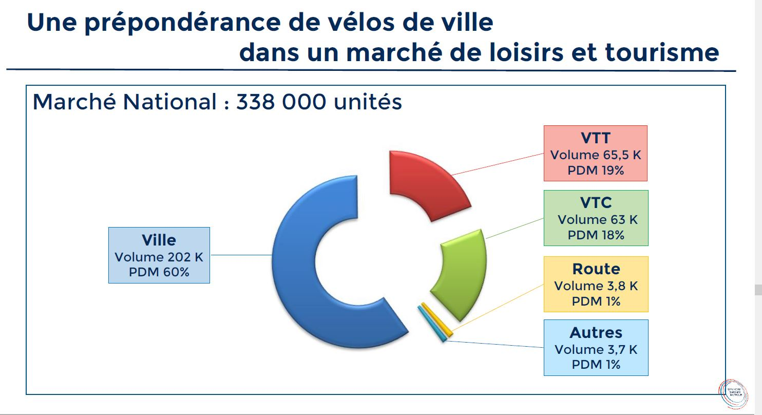 Ventes de vélos électrique en France en 2018