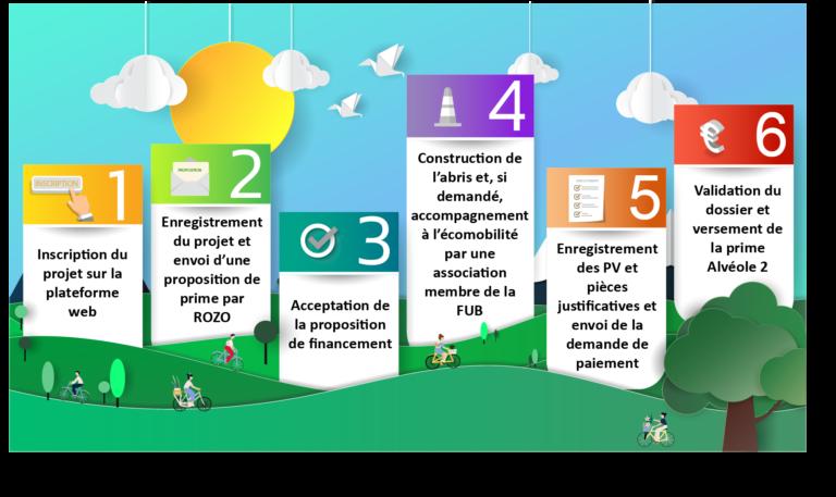 Infographie présentant les étapes de demande de subvention programme vélo Alvéole