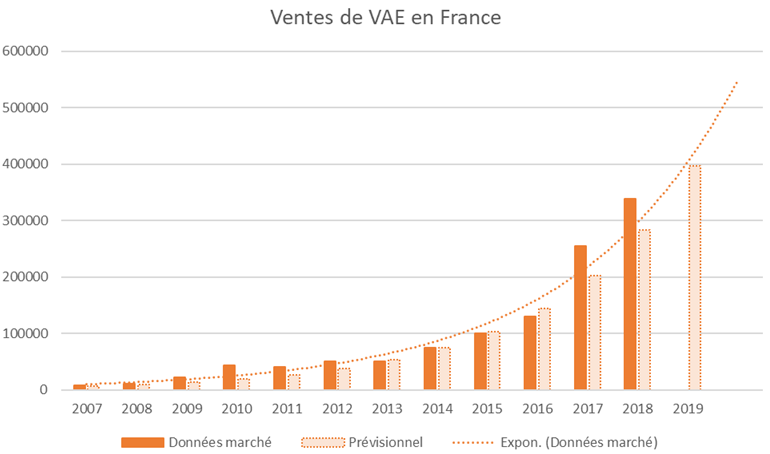 Graphique indiquant la progression de la vente de VAE en France 2007-2018
