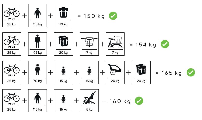 Infographie Kalkhoff pour ses vélos renforcés