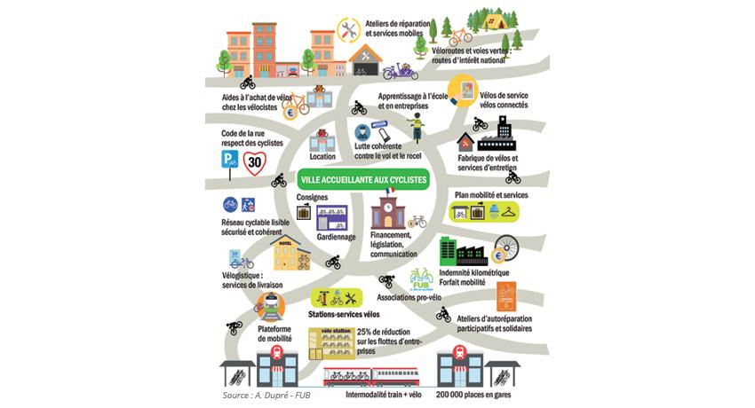 Infographie illustrant le système vélo expliqué par Frédéric Héran
