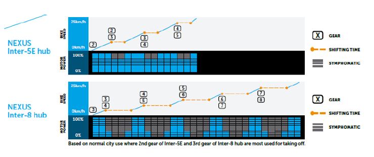 Tableaux comparatif des plages de développement Nexus 5 et 8