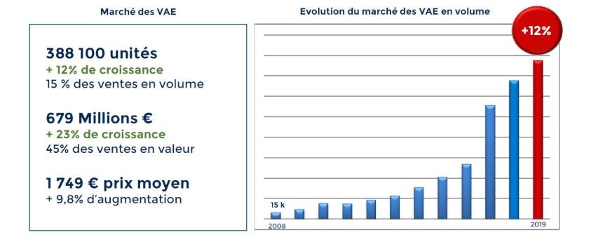 Evolution du marché du vélo électrique 2019