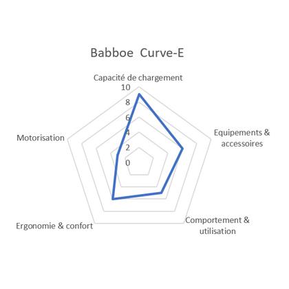 Comparatif vélo cargo Babboe Curve mountain