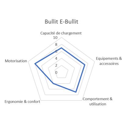 Comparatif vélo cargo E-Bullitt