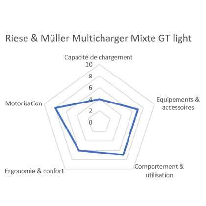 Comparatif vélo cargo Riese & Muller Multicharger GT light