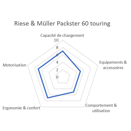 Comparatif vélo cargo Riese Muller Packster 60