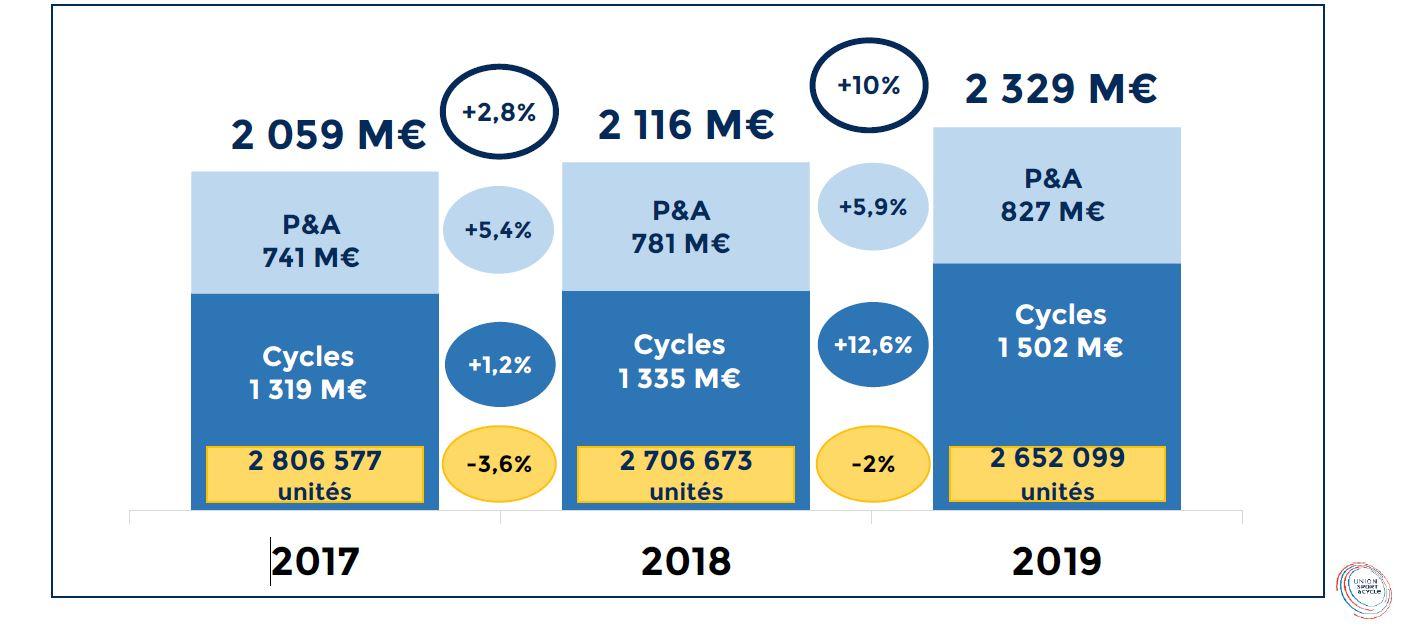 Ventes de vélos en quantités et chiffres d'affaires 2019