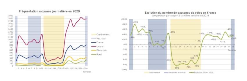 Graphiques indiquant la hausse d'utilisation du vélo en France post-Covid